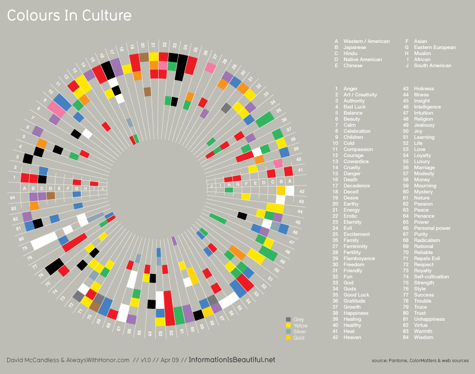 "Image called ""Colours In Culture"" from ""Information Is Beautiful"""