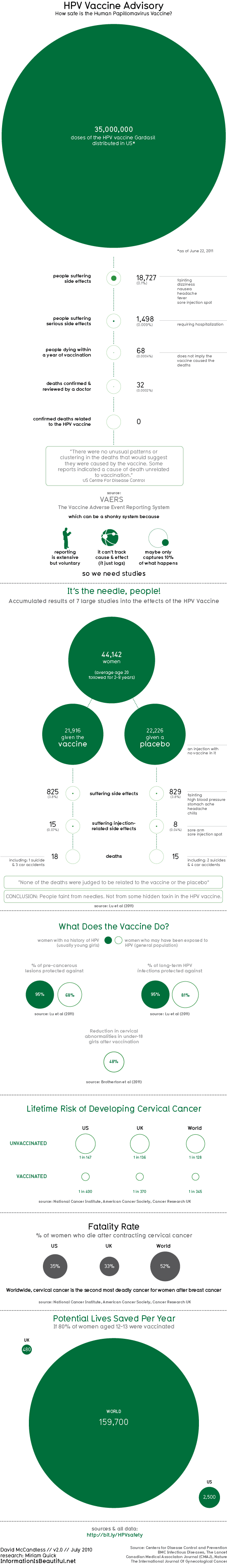 Is the HPV vaccine safe? - Information is Beautiful - David McCandless
