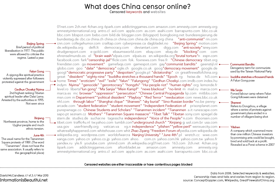 What does China censor online? © und Quelle: http://www.informationisbeautiful.net/visualizations/what-does-china-censor-online/