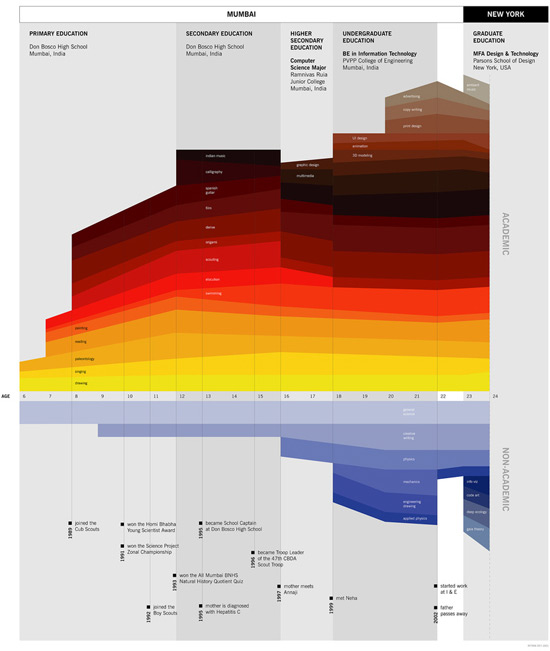 Four Great Infographics No 9 Information Is Beautiful