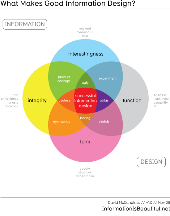 What Makes Good Information Design v 1.0