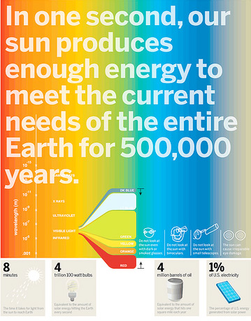 Good Magazine - Solar Power