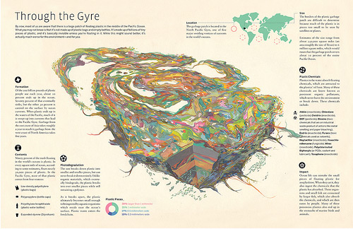 Good Magazine - The Pacific Gyre