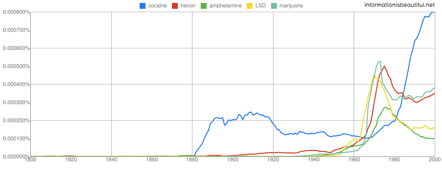 Ngram of drug use around 1900