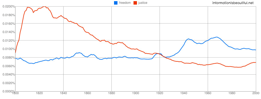 Google NGram Experiments - Information Is Beautiful