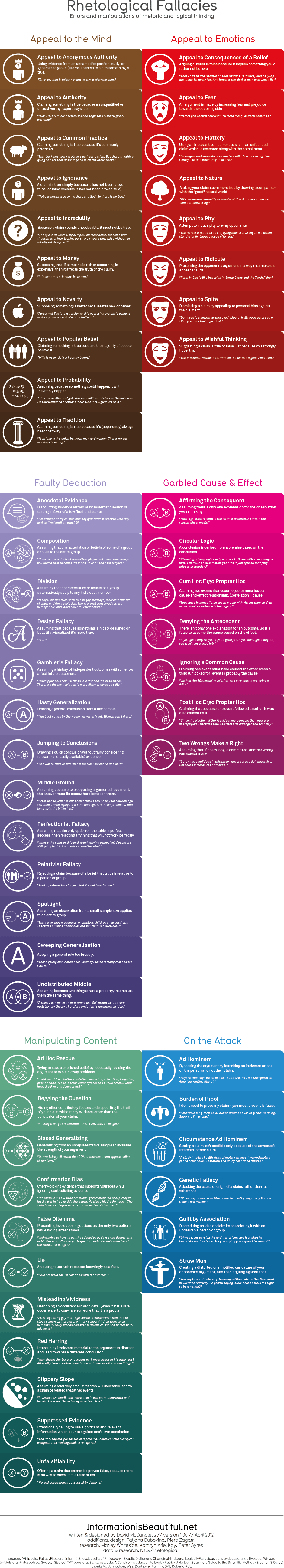 Rhetological Fallacies - Rhetorical & Logical Fallacies - InformationisBeautiful