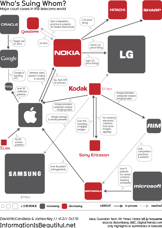 whos suing whom Get Ready: Fight!! As grandes brigas da internet em 20 infográficos